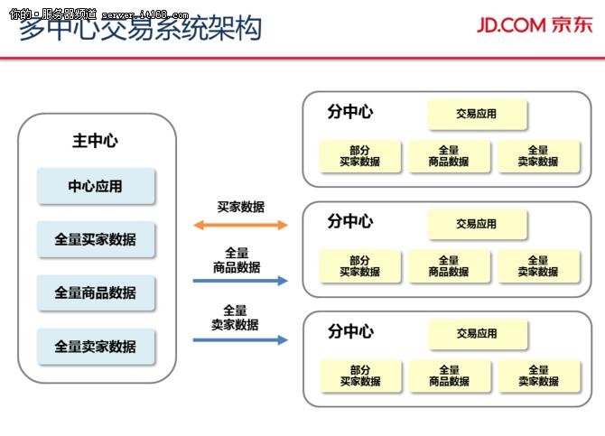 保驾11.11 京东多中心交易系统技术解析
