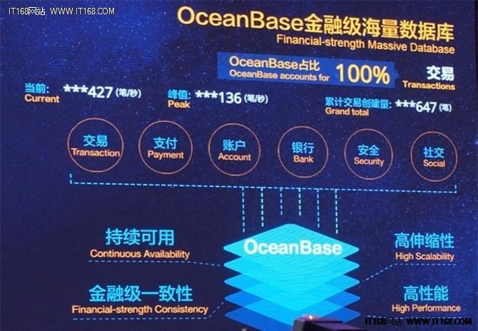 阿里OceanBase破茧成蝶 跃升DB界宠儿