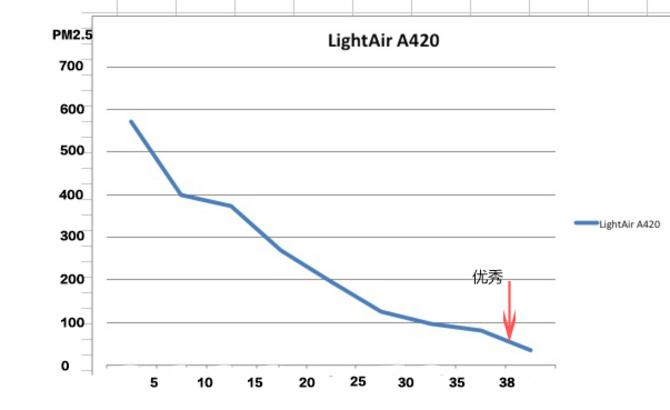 静音吸尘 全新LightAir空气净化器评测