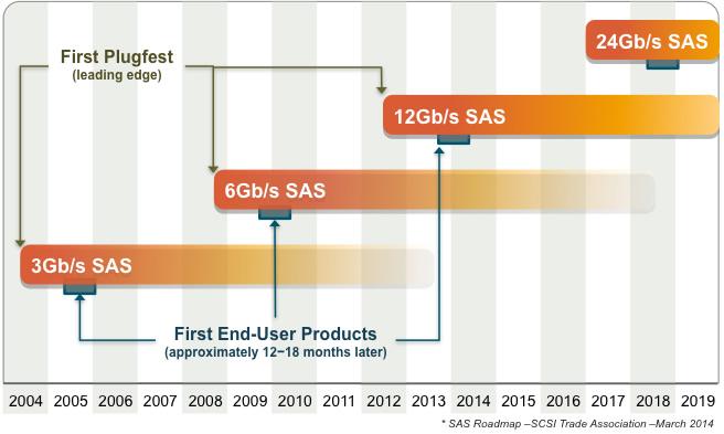 解放IO效能 12Gb SAS引领存储新时代