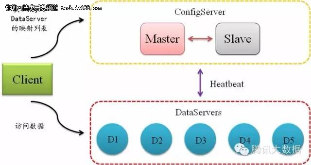 大型web系统数据缓存设计