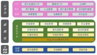 客户服务一体 东方通云管理平台的使命