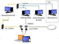 Cloudpath之路=多供应商支持Wi-Fi安全