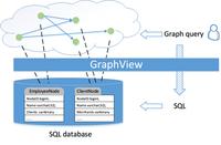 好东西!微软开源图数据库GraphView