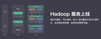 青云Hadoop服务 进一步完善大数据平台