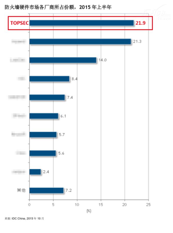 IDC最新数据:天融信继续领跑网安市场