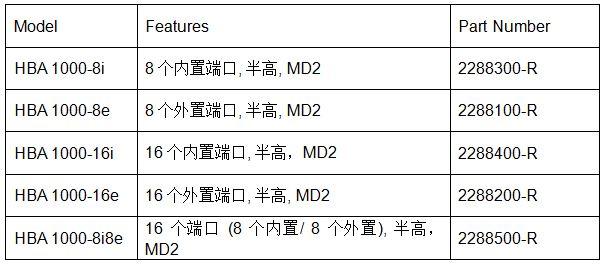 实现高速IO PMC推出Smart系列存储方案