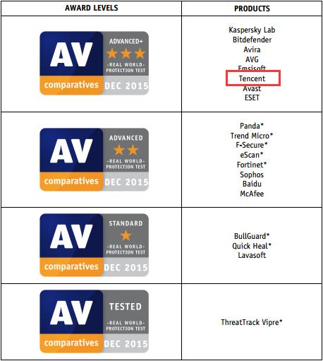 AV-C评测全年4次A+ 电脑管家成绩最佳