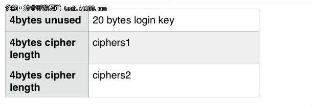 MySQL新特性之config_editor源码解析