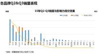 大数据:微博影响力和手机销量成正比!