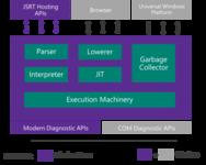微软开源Edge JavaScript引擎源代码