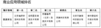 《中国大数据企业评级白皮书》出炉