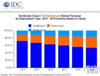 IDC:公有云的发展仍然比私有云要快