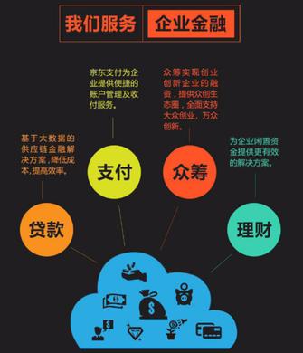 """京东金融融资66.5亿元开启""""新三级""""格局"""