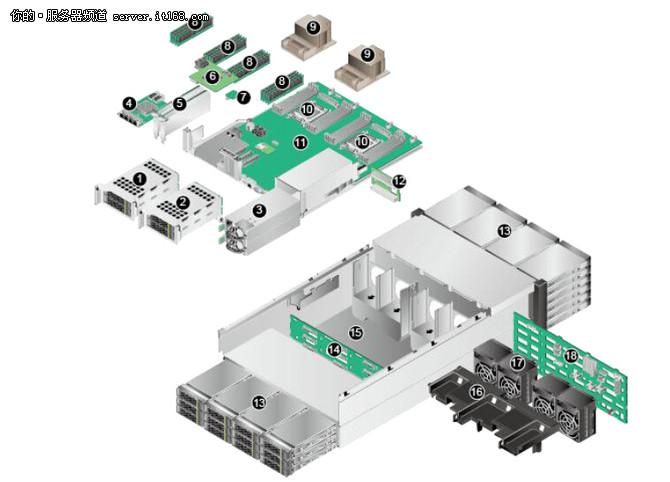华为5288 V3服务器内部介绍