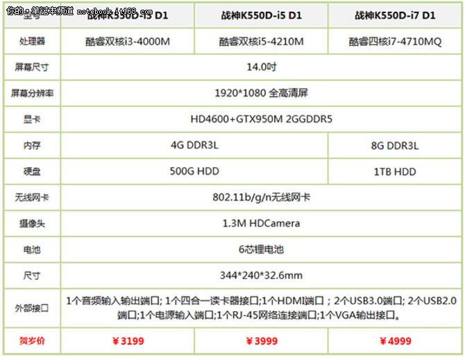 GT940M独显本仅2899元 14吋游戏本推荐