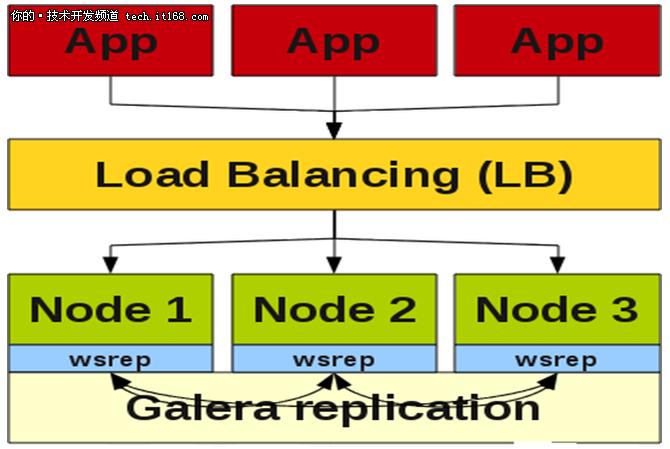 OLTP应用之MySQL架构选型