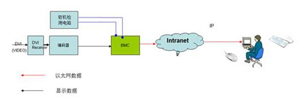 解读华为服务器iBMC智能管理系统