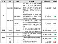 主力品牌四路机架产品  月末价格指导