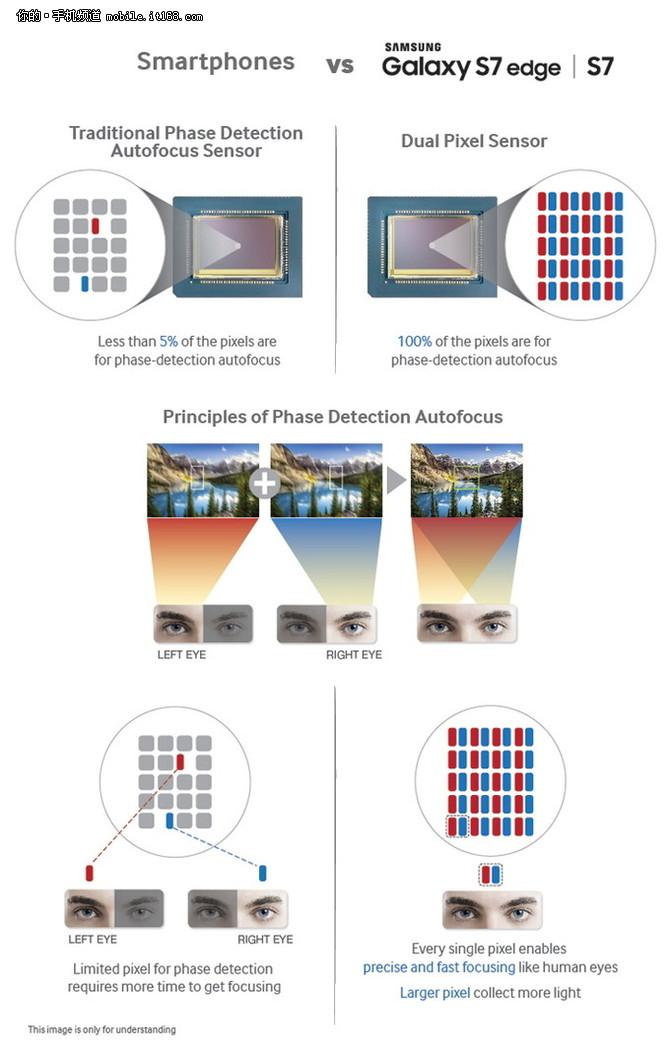 双像素技术揭秘 三星S7系列曝上市时间