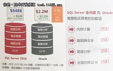 叫板Oracle,SQL Server2016那来的信心?