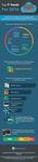 一张图读懂2016年CIO最关心的IT趋势