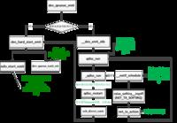二层(链路层)数据包发送过程分析