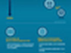 IEEE调研:2030年或将迎来移动支付时代