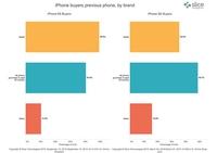 Slice发布iPhone SE首周线上销量报告