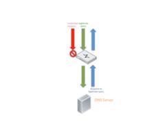 10种方法简单处理基于DNS的DDoS攻击