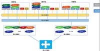 黑电力建设全核心业务OpenStack平台