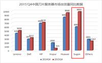 IDC:曙光斩获中国x86刀片市场双项第一