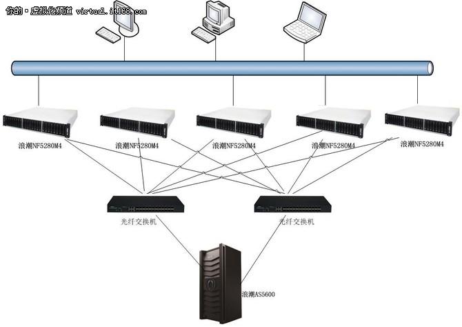 AS5600,桂林银行桌面虚拟化里的黑科技