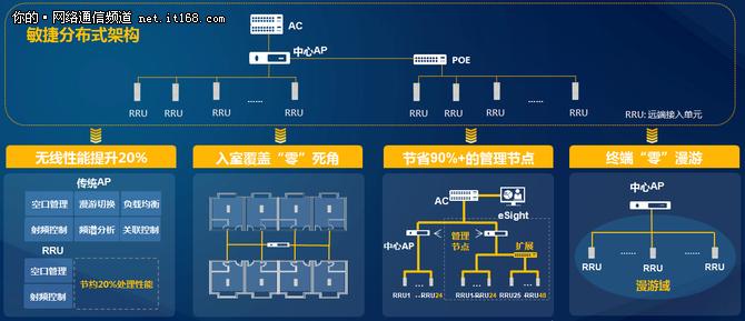 华为敏捷分布式Wi-Fi解决方案评测