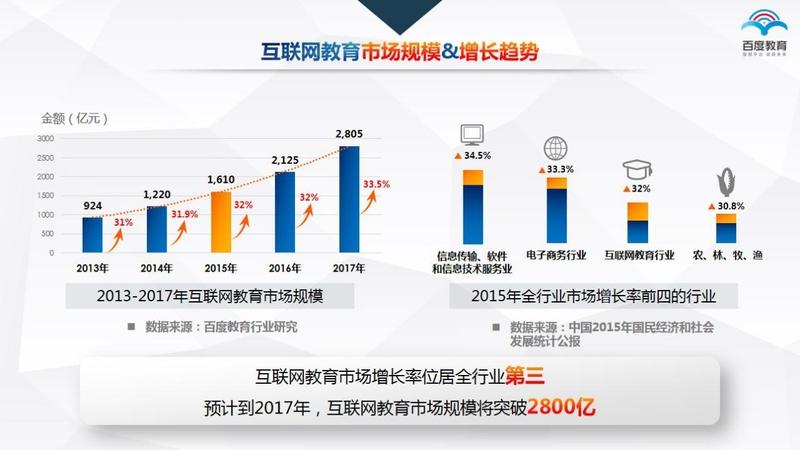 百度博鳌论坛发布互联网教育趋势报告
