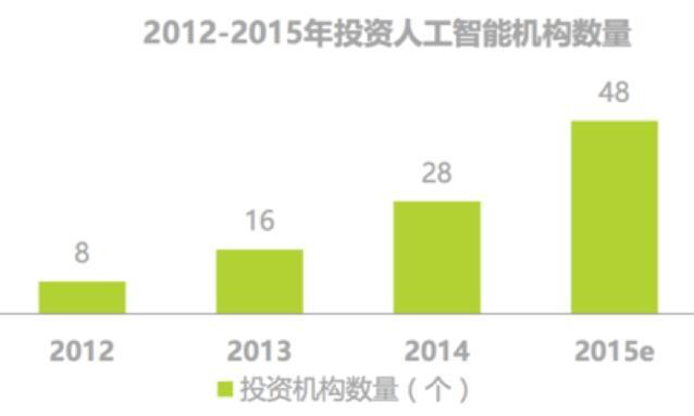 2016年中国智能可穿戴设备九大趋势预测