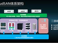 Mellanox以太网推进融合存储架构落地