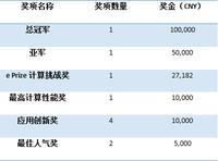 超算大赛ASC16公布高额奖金计划