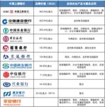 亚信安全为80%入围中国银行供安全防护