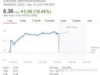紫光将收购美芯片制造商莱迪思约6%股权