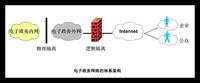 电子政务内网安全现状分析与对策