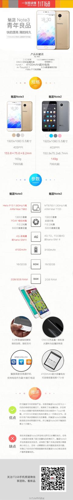 一张图读懂魅蓝Note3:千元机的新标杆
