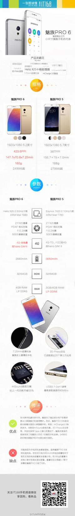 一张图读懂魅族PRO6:小屏手机的代表作