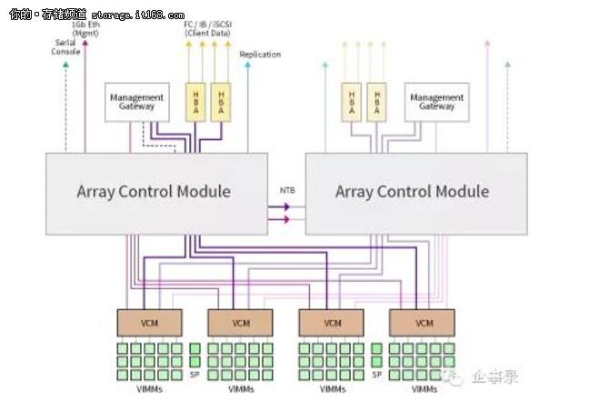 解密企业级SSD的可靠性设计,一起来看