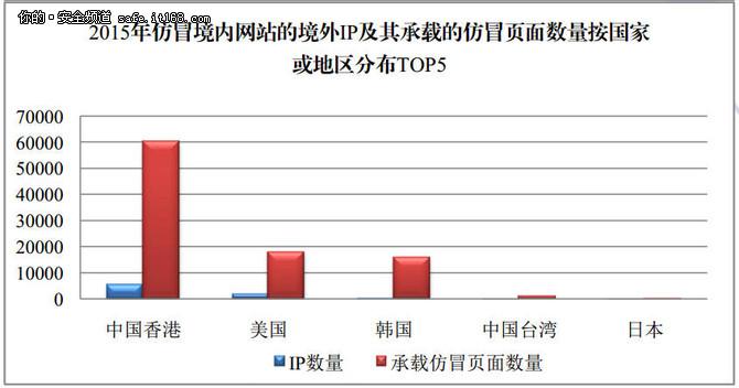 2015中国互联网网络安全态势综述