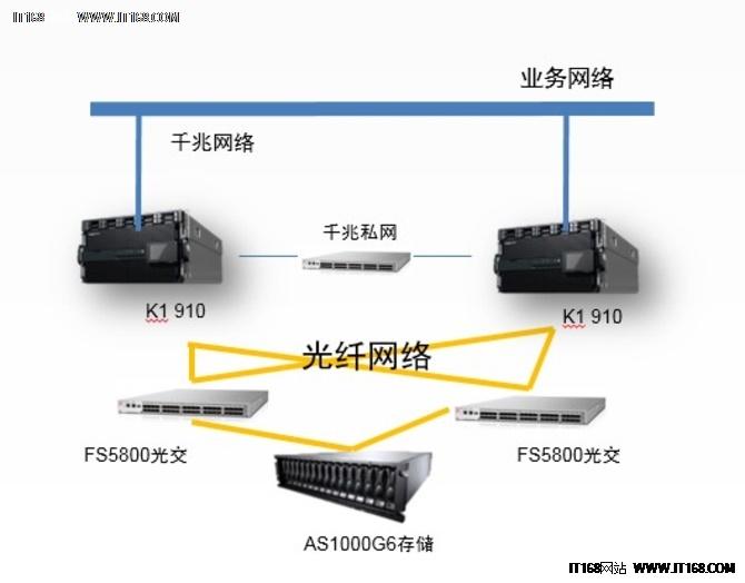 K1支撑芜湖不动产登记系统稳定运行