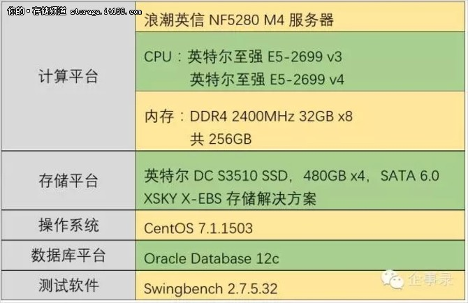 E5 v4+Ceph+SSD,承载关键业务效能几何