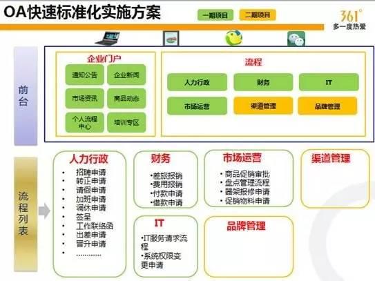 吴涵生:建设有现代信息化气息的OA平台