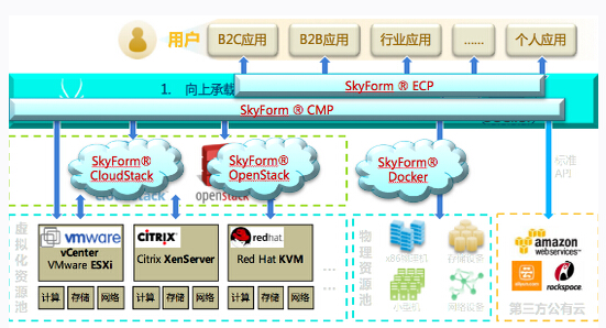 stack/vmware/docker/hadoop平台上自动化关键流程