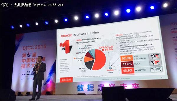 2015中国Oracle市场占有率达56%远超IBM